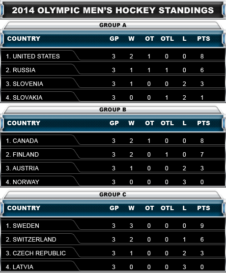 Olympic Hockey Standings And Top Scorers Sportsnet Ca