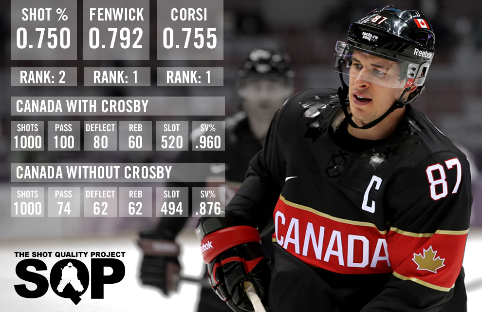 Team Playing Canada Sochi For Sidney Crosby In Is Great