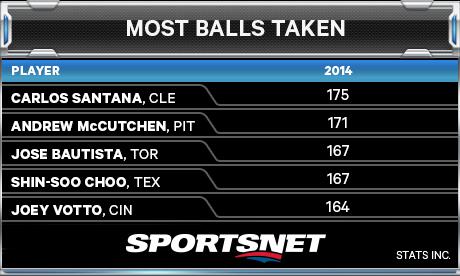 Balls Taken