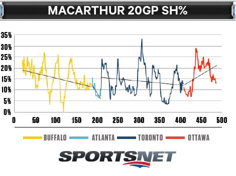 MacArthur-20GP