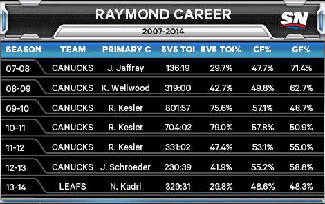 Raymond-Career