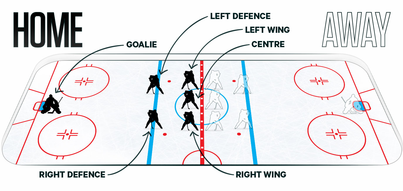 The Goaltenders Job Is To Prevent The Puck From Going In The Net They Remain In Their Crease The Entire Game And Wear Different Equipment Than Forwards Or