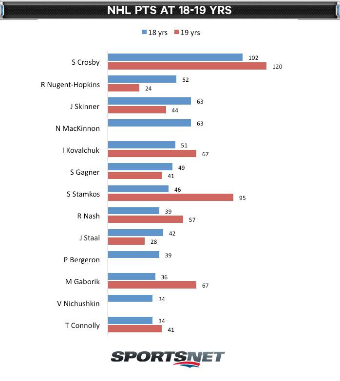 NHL-POINTS