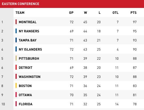 Nhl hockey standings nhlcom