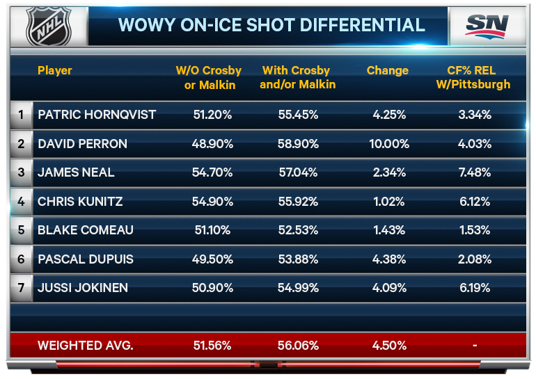 WOWY-On-ice-Shot-Differential