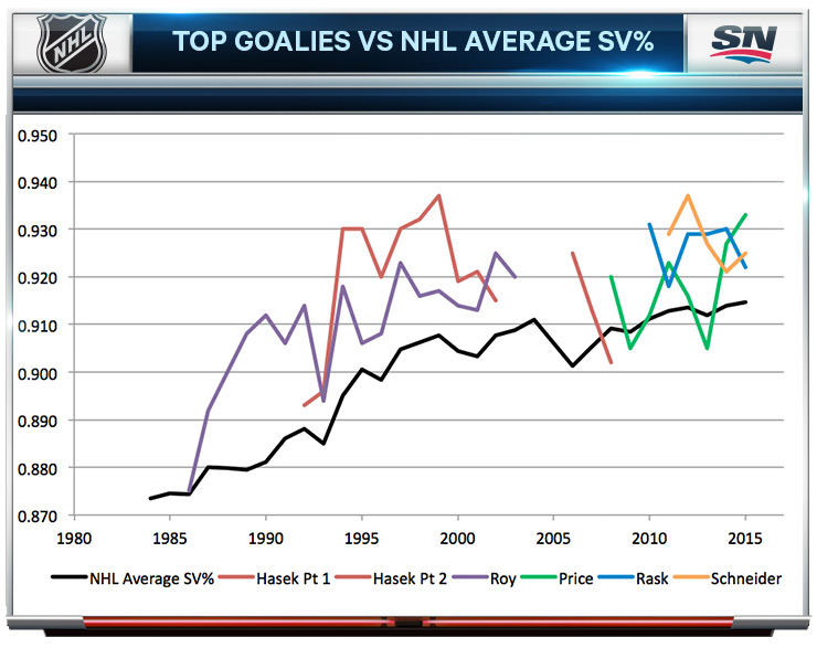 Top-Goalies-vs-NHL-Average-SV