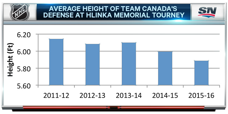 CHL; Samuel Girard; Hlinka average height