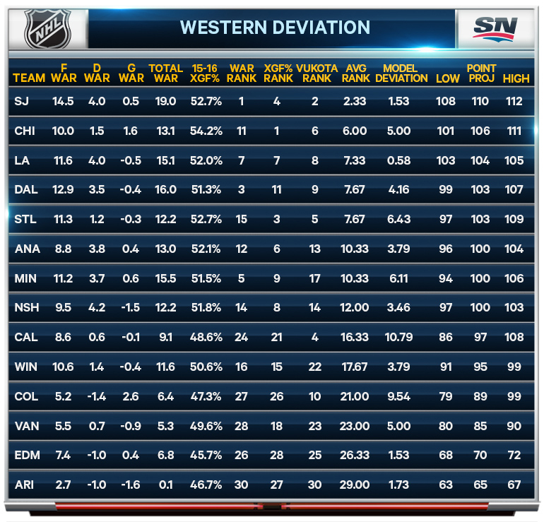 NHL Western Conference predictions