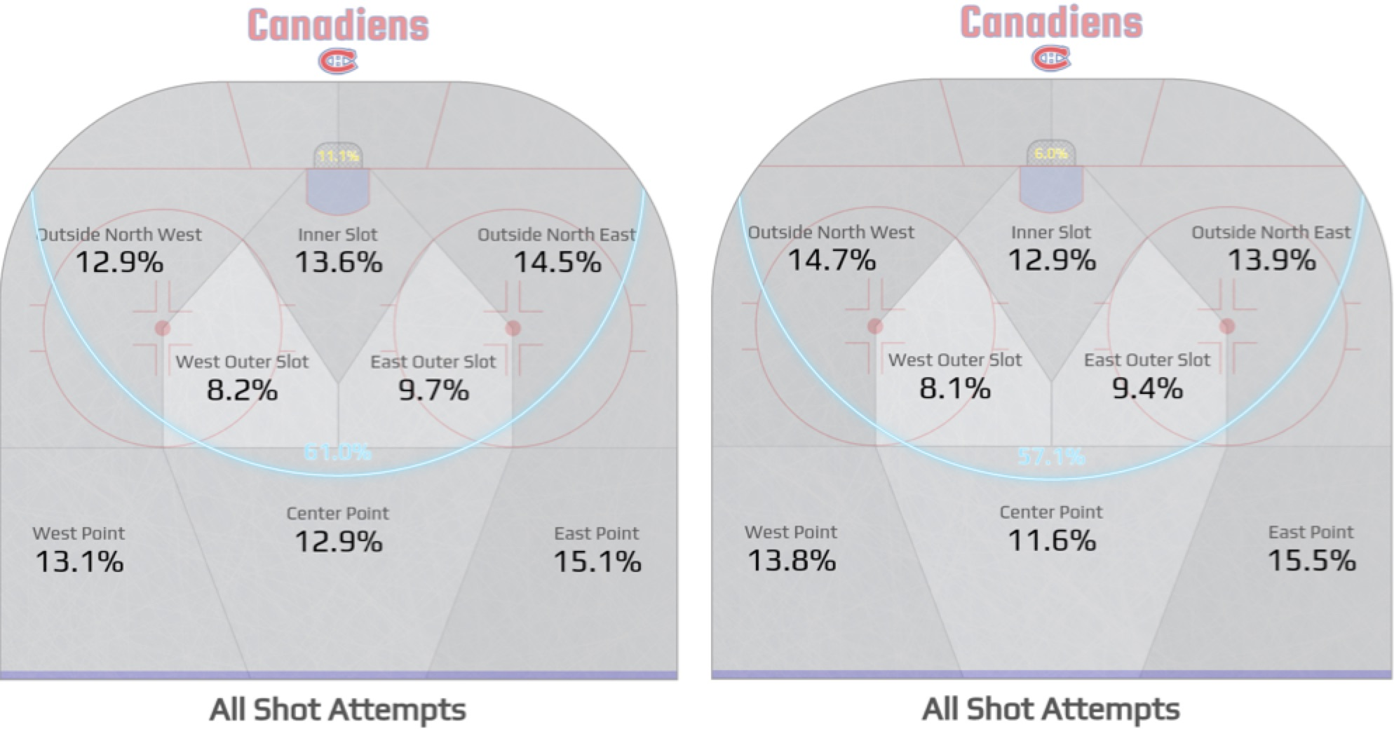 Canadiens shot quality