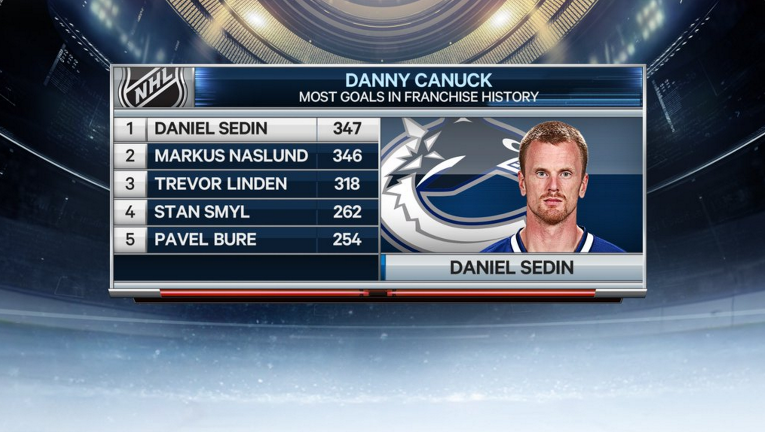 Daniel Sedin passes Markus Naslund for most goals in Canucks history ... 5616851c0