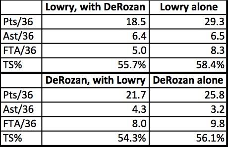 lowry derozan