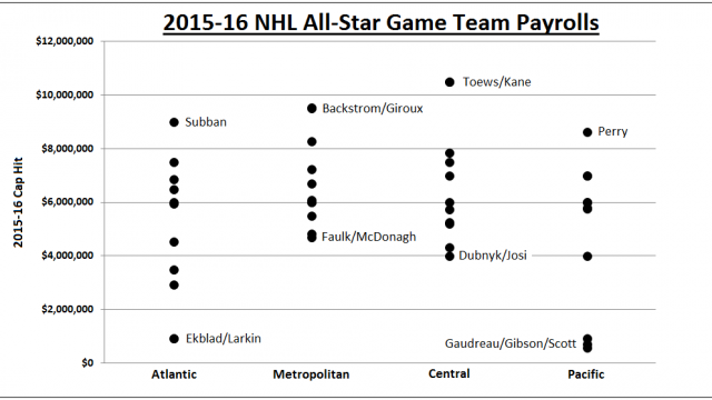 nhl-all-star-rosters
