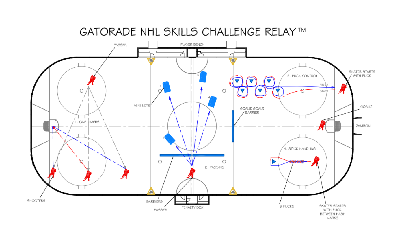 skills relay