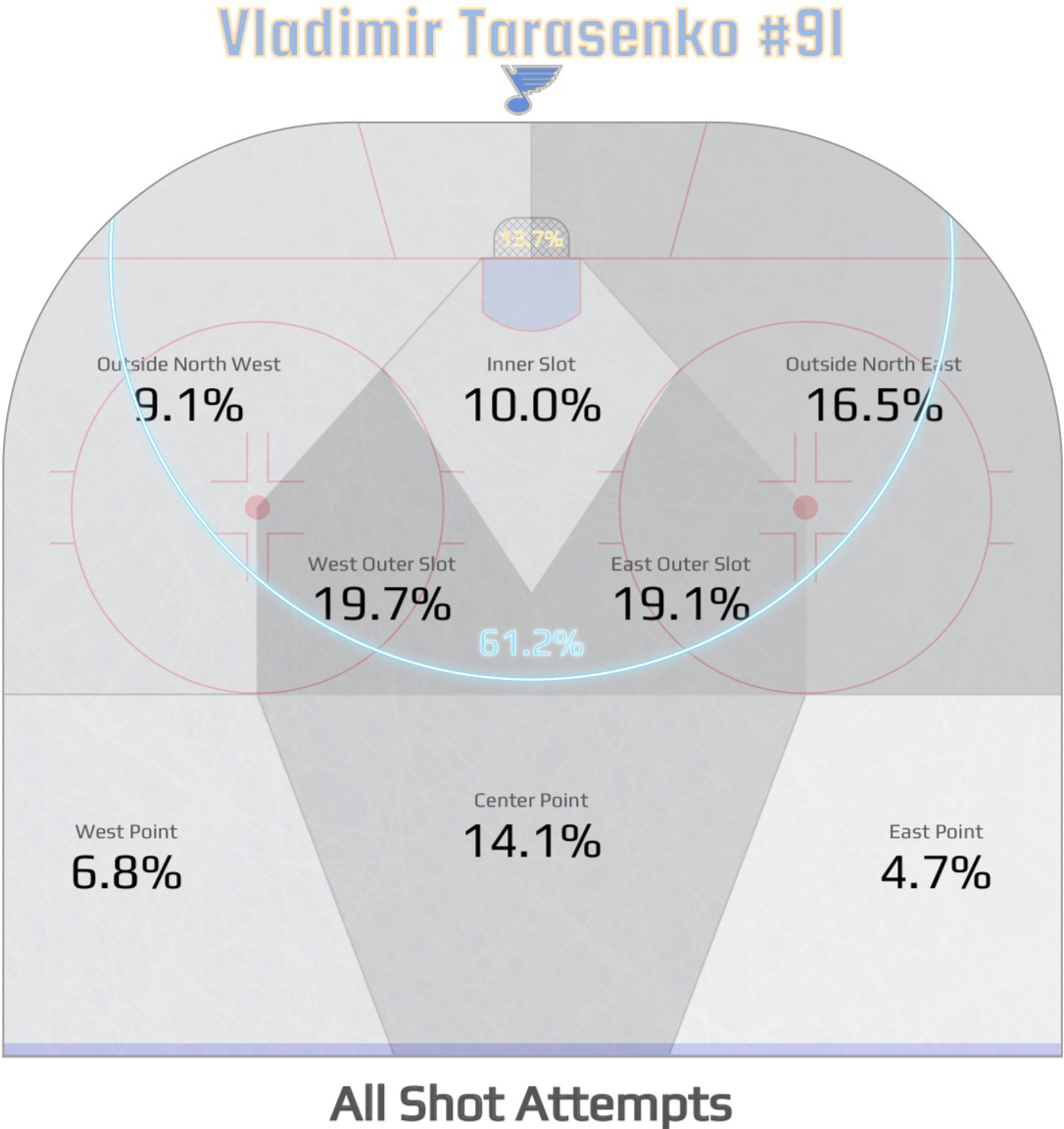 Above, You Can See What Percentage Of Tarasenko's Shotse From Each Area  On The Ice, With The Blue Curve Representing His Median Shot Distance,