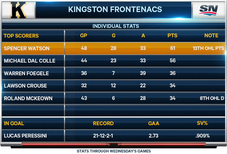 Kingston Frontenacs; statistics; CHL; OHL; Spencer Watson; Michael Dal Colle; Warren Foegele; Lawson Crouse; Roland McKeown; Lucas Peressini