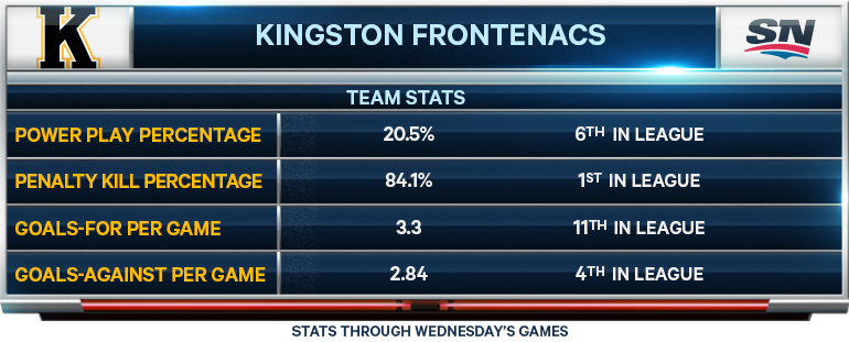 Kingston Frontenacs; CHL; OHL; statistics; power play; penalty kill
