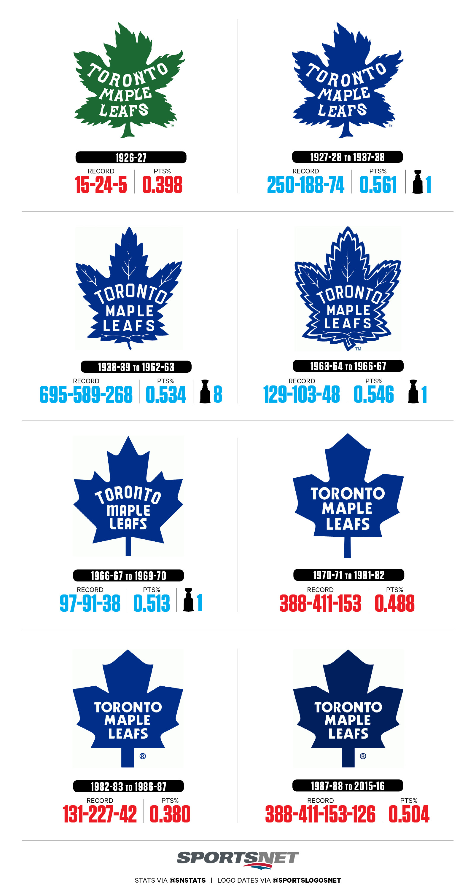 bf10906e276 Maple Leafs logos by Stanley Cups