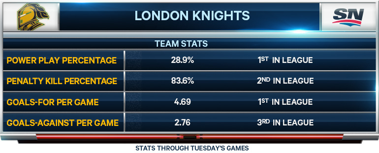 London Knights; Team statistics; Friday Night Hockey; OHL; CHL