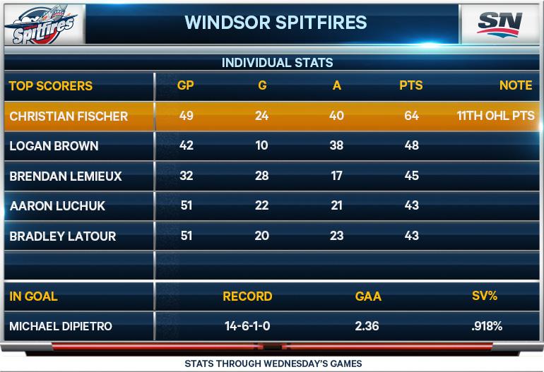 Windsor Spitfires; statistics; CHL; OHL; Christian Fischer; Logan Brown; Brendan Lemieux; Aaron Luchuk; Bradley Latour; Michael DiPietro