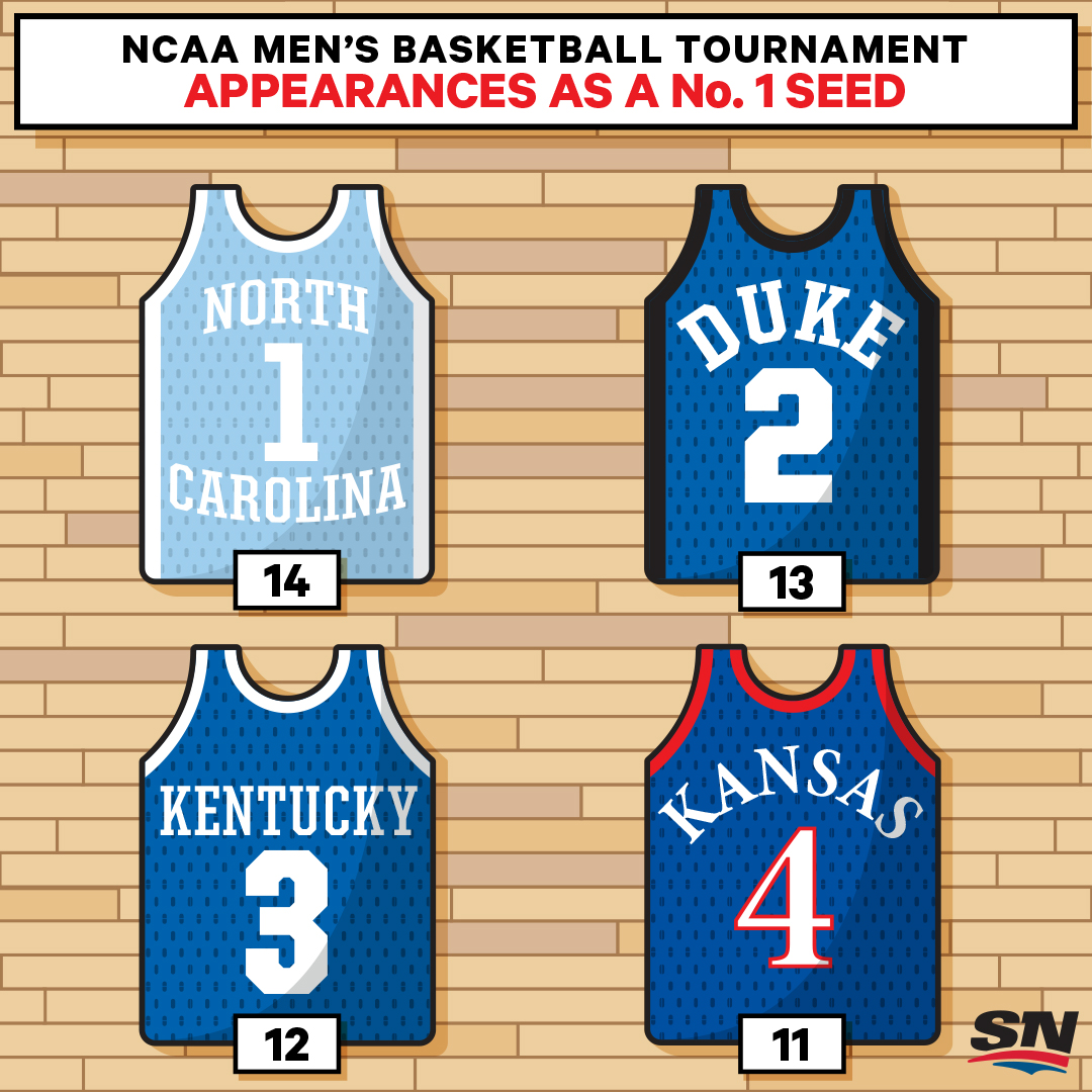 NCAA-BBALL-NO-1-SEEDS