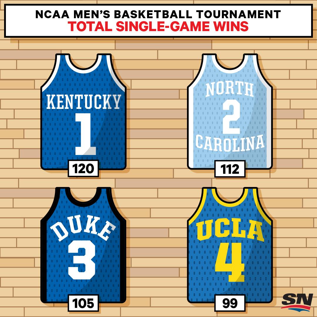 NCAA-BBALL-SINGLEGAME-WINS