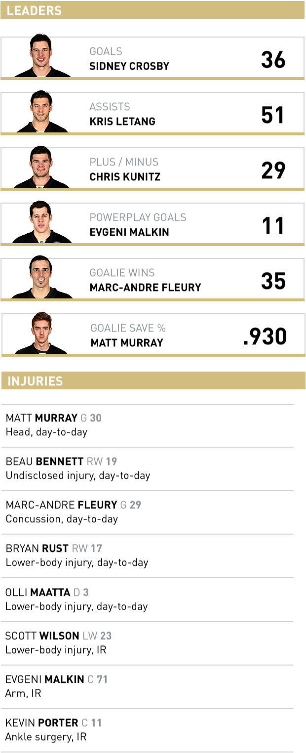 PENGUINS LEADERS