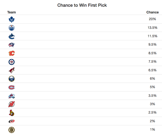 2016 draft lottery odds