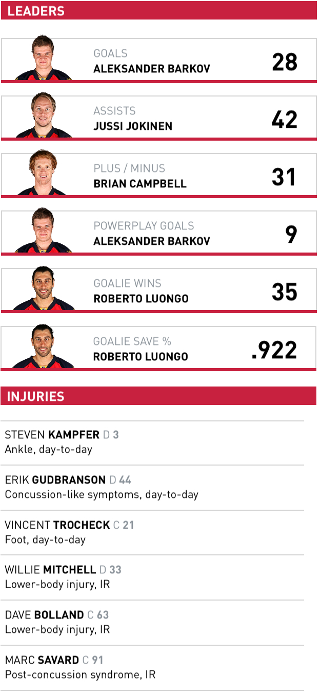 panthers leaders
