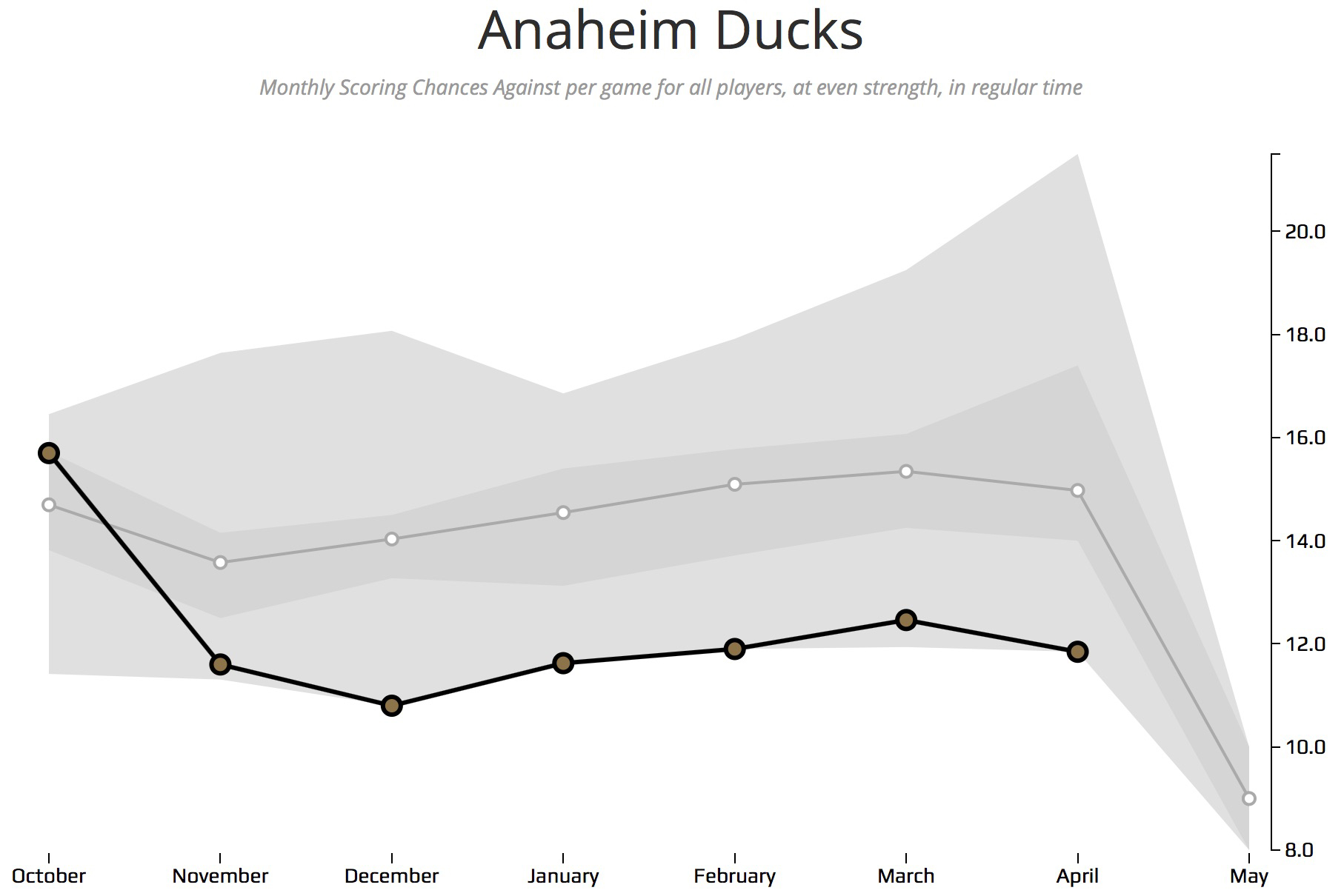 Ducks-Scoring-Chances-Against