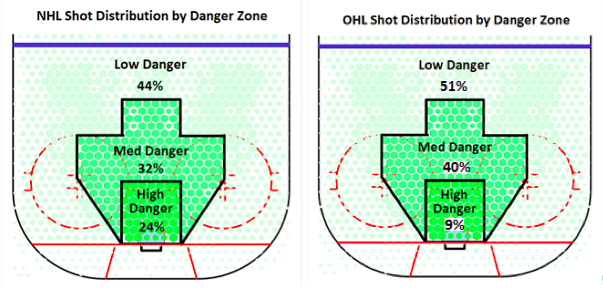 NHL/OHL shot distribution by danger zone