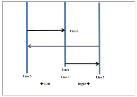 agility-test-chart