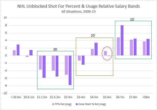 Average Relative Fenwick For% (unblocked shot attempts) and deployment for defenders by salary (Carolyn Wilke)