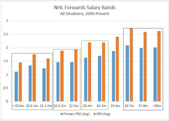 NHL forwards average primary points (goals and first assists) grouped by salary (Carolyn Wilke)