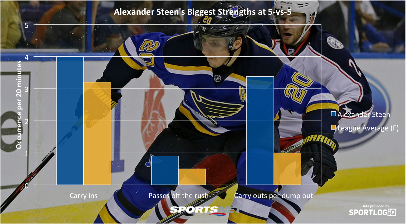 Ranking the top 20 left wingers in the NHL, by the numbers