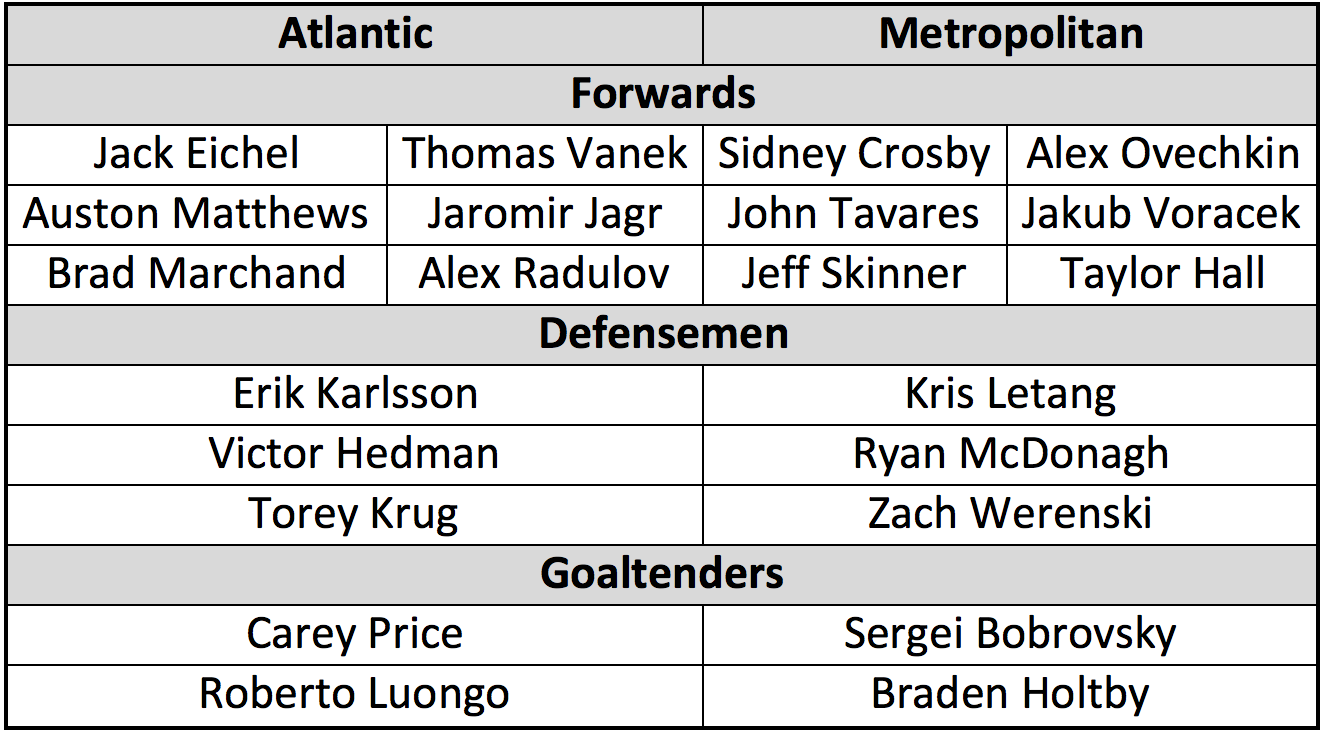 eastern-asg-rosters