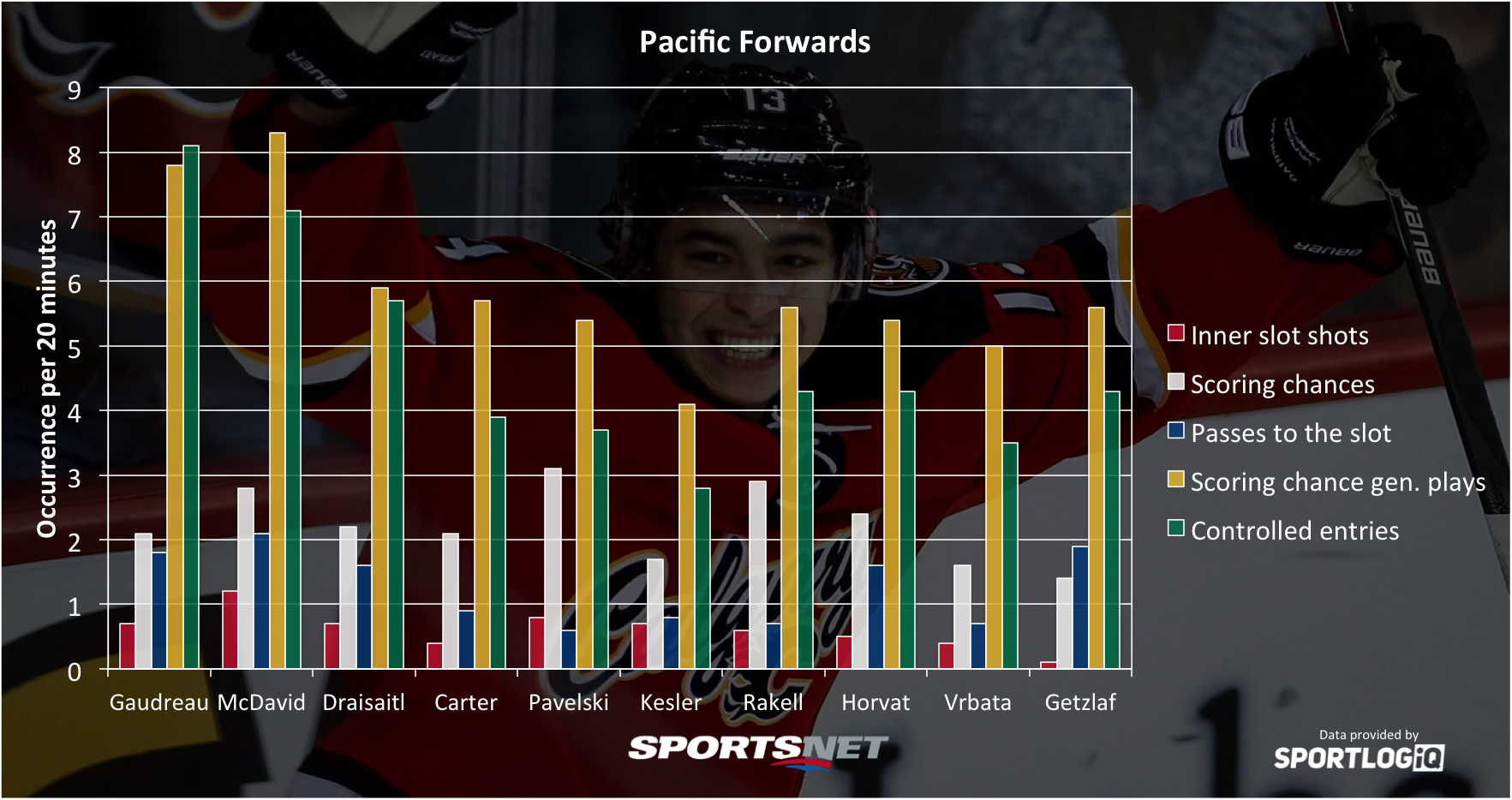 pacific-forwards