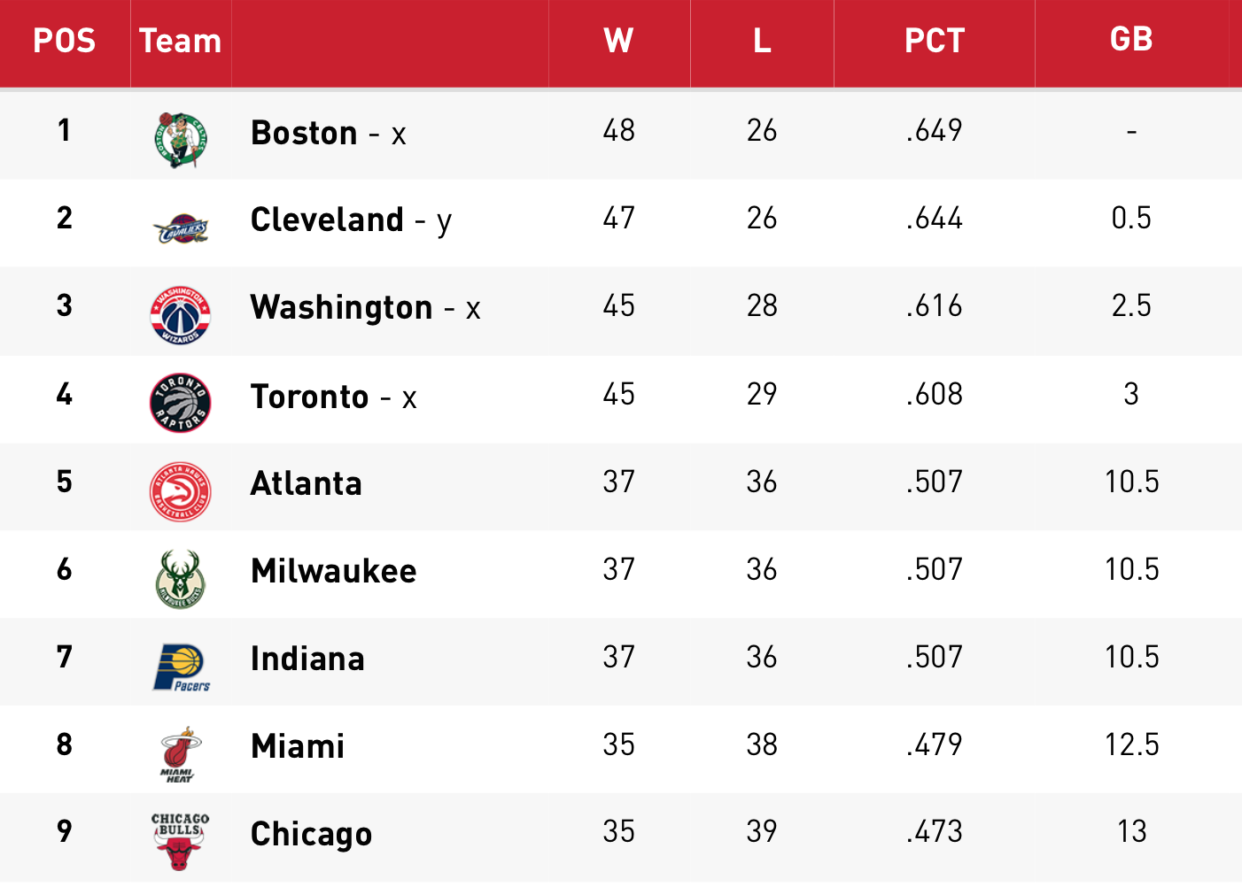 Nba Playoffs 2015 Eastern Conference Standings Who: NBA Playoff Push: Raptors Quickly Gaining Ground In East