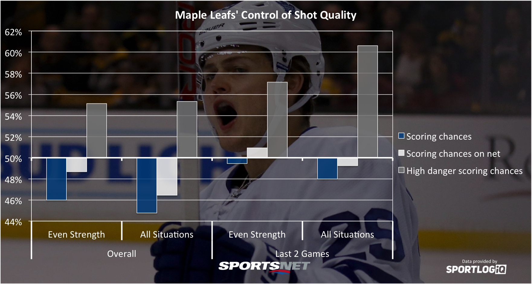 Maple Leafs capitalizing on high-danger scoring chances