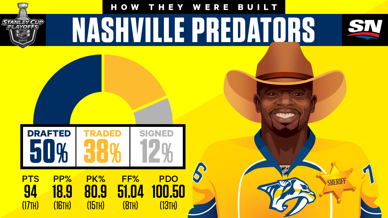 Nashville Predators: Marketing Strategy for an NHL Franchise Case Solution & Answer