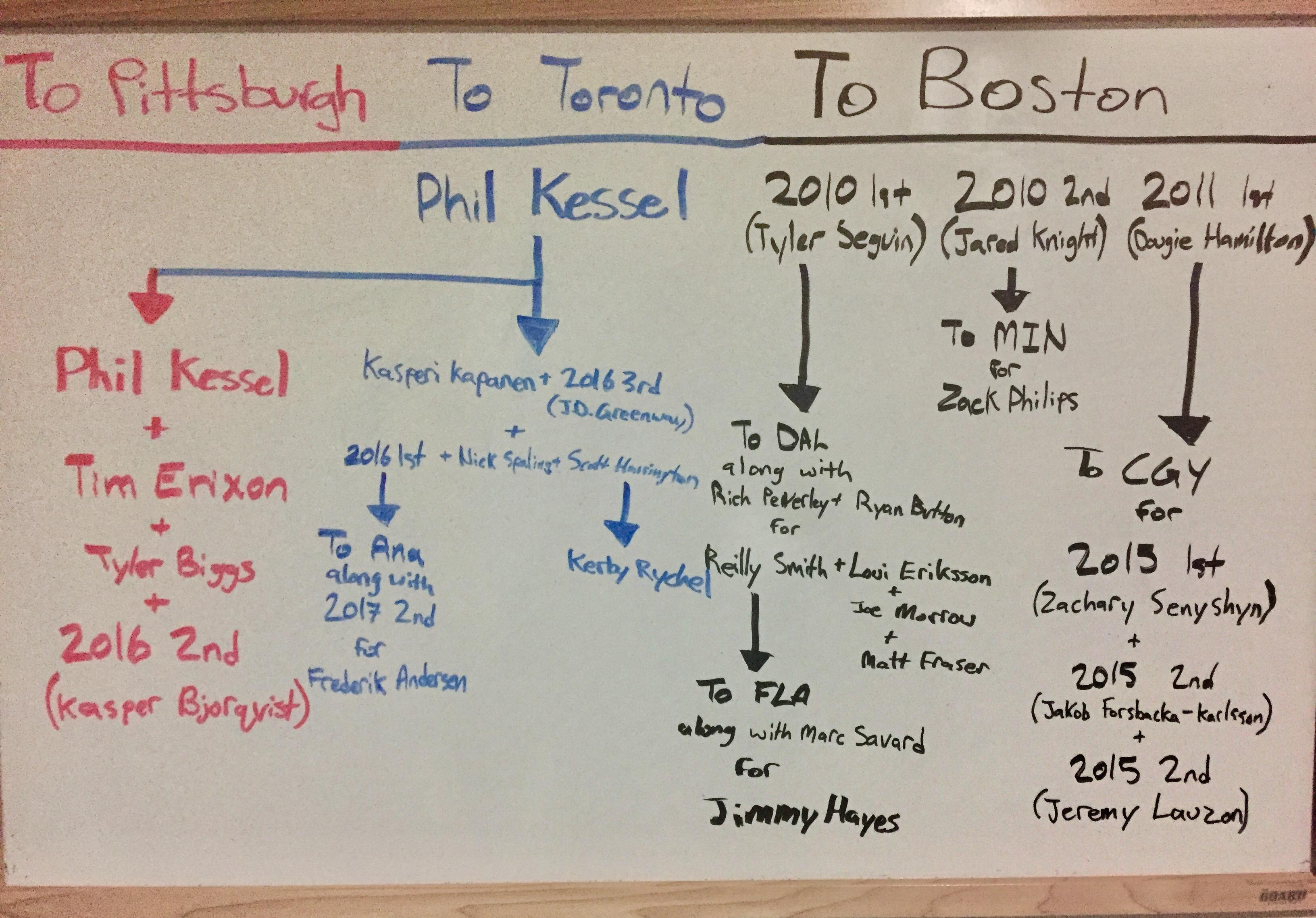 Toronto Maple Leafs Trade Tree: Phil Kessel - Sportsnet.ca