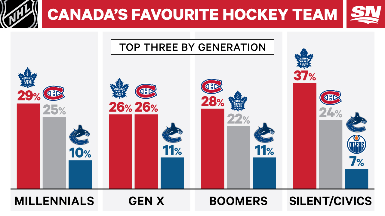 Canada's most favourite hockey teams