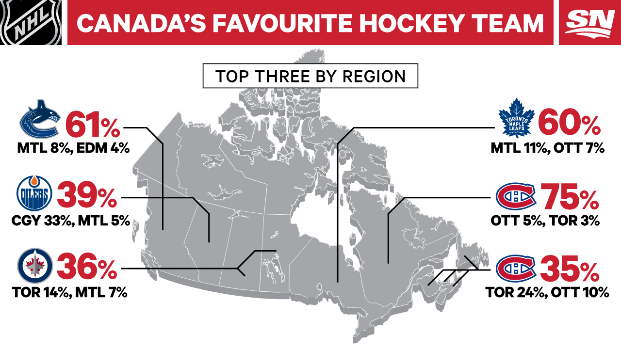 Infographic Canada S Favourite Nhl Team By Region Generation Sex Sportsnet Ca