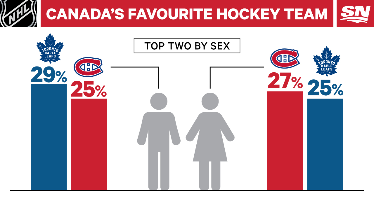 Infographic: Canada's favourite NHL team by region