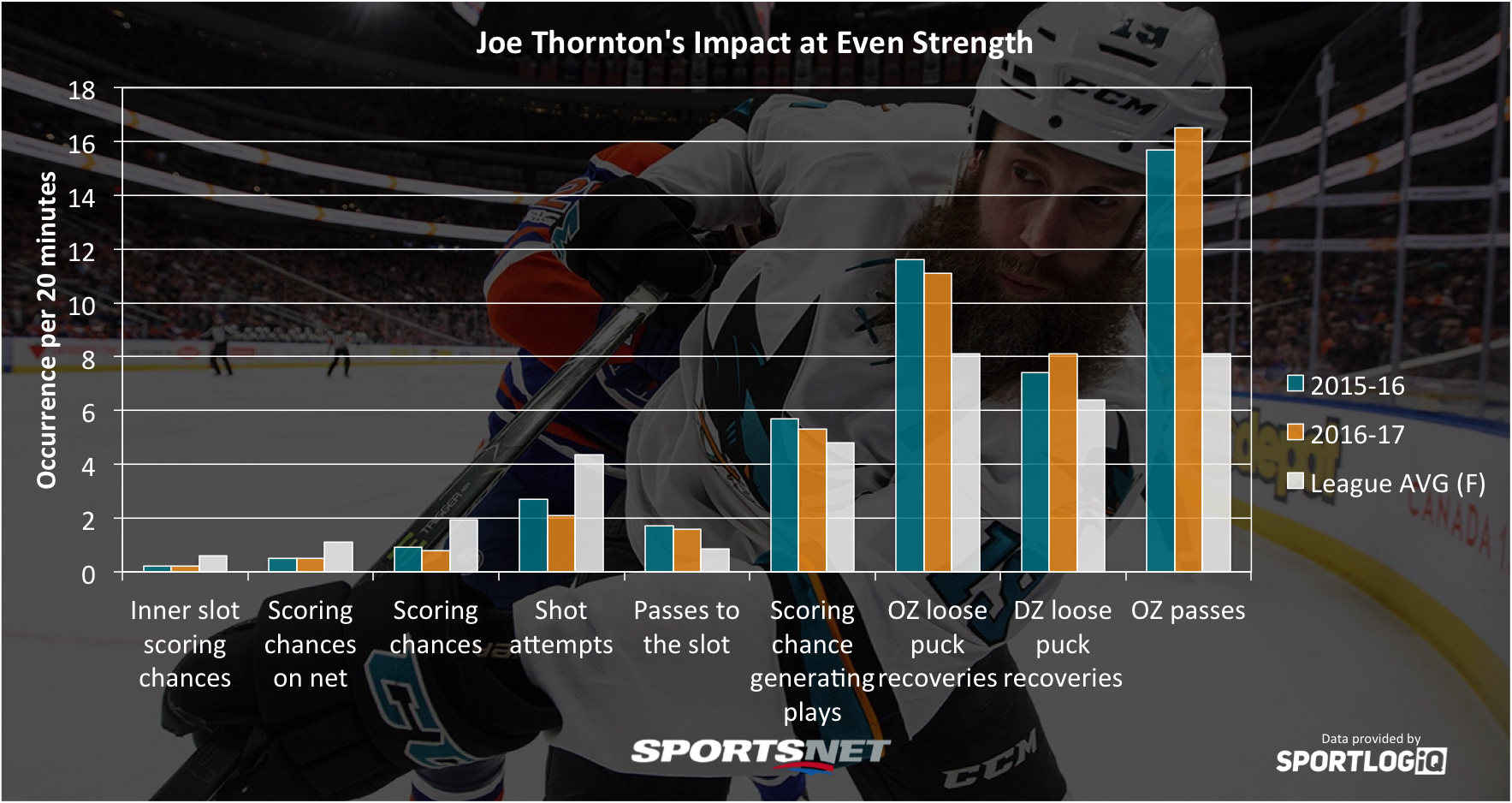 National Hockey League free agency: Joe Thornton reportedly re-signs with Sharks