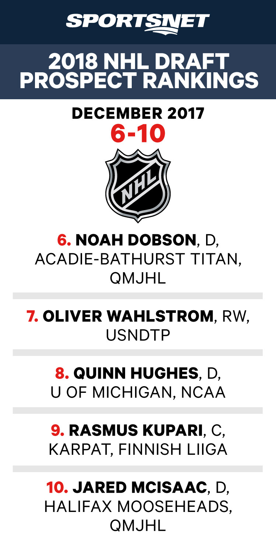 2018 NHL Draft rankings