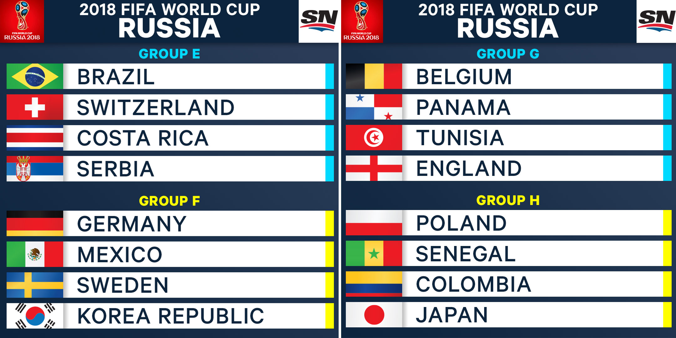 Fifa World Cup 2018 Group Draw
