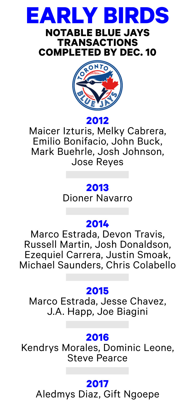 A list of players signed by the Toronto Blue Jays early on in the last six off-seasons.