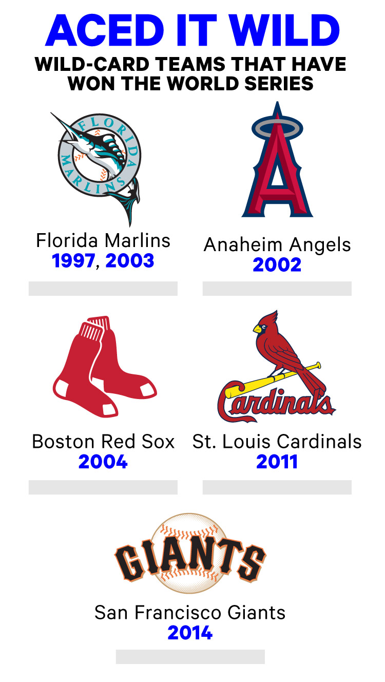 MLB wild card teams that have gone on to win the World Series.