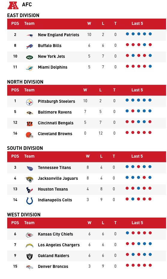 AFC Playoff Picture: Patriots poised to clinch division ...