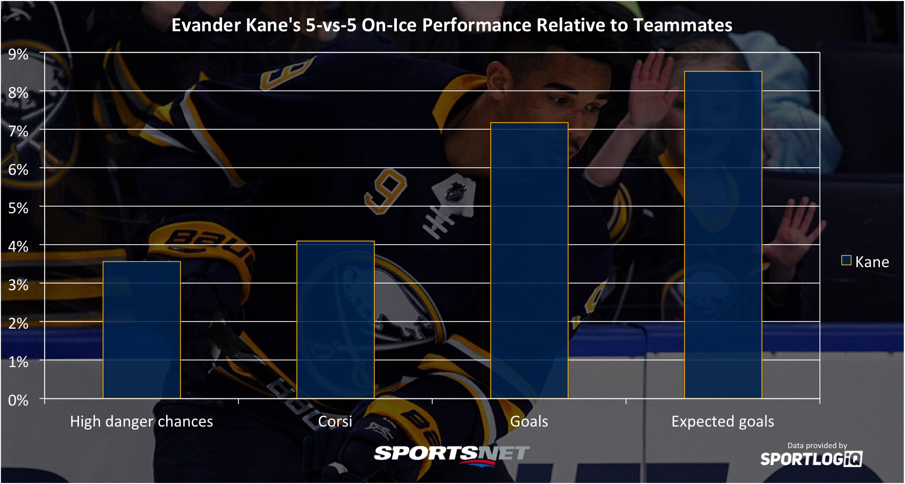 Sabres' Kane to sit Saturday vs. Capitals